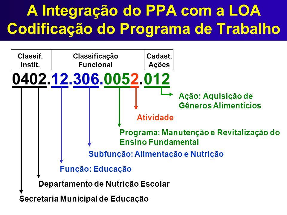 A Integração do PPA com a LOA Codificação do Programa de Trabalho