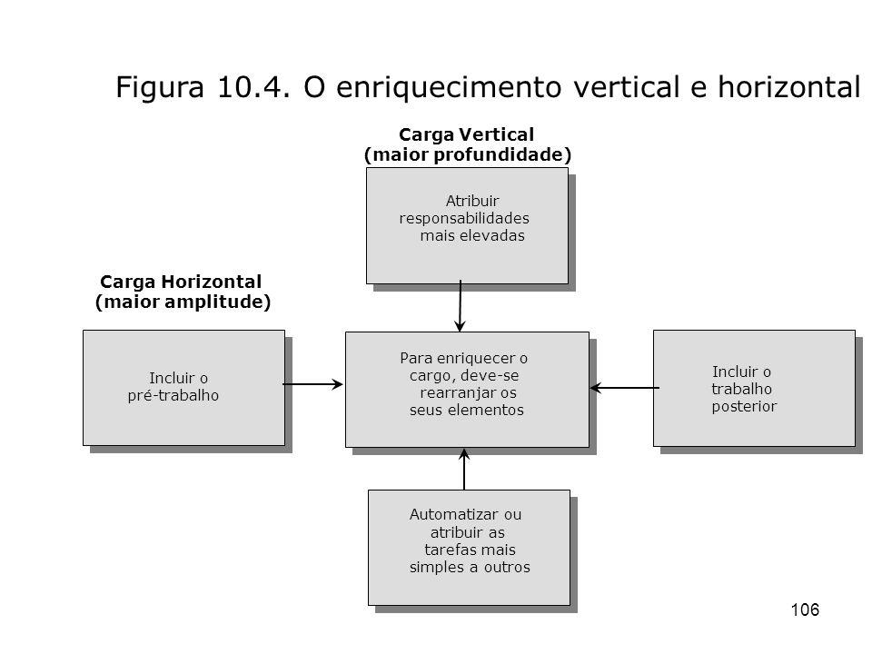 Figura 10.4. O enriquecimento vertical e horizontal