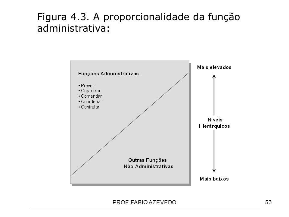 Figura 4.3. A proporcionalidade da função administrativa: