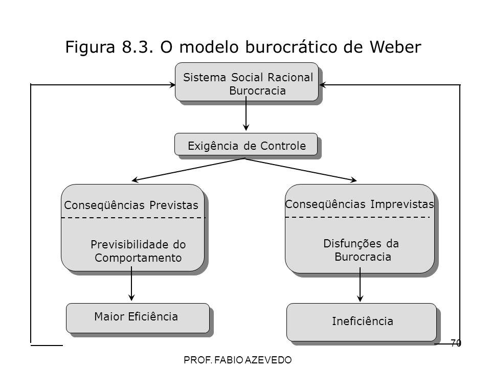 Figura 8.3. O modelo burocrático de Weber