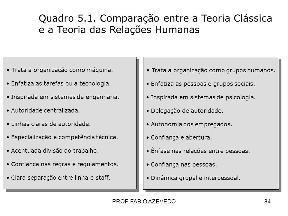 Quadro 5.1. Comparação entre a Teoria Clássica