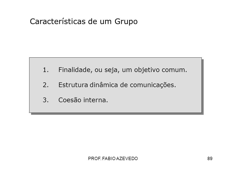 Características de um Grupo
