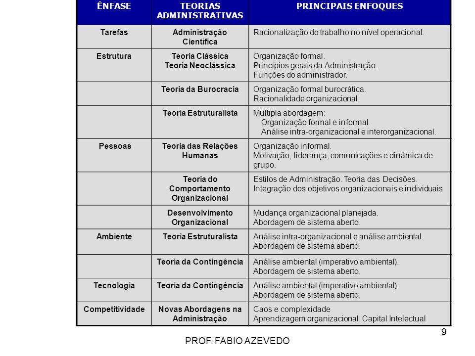 PROF. FABIO AZEVEDO ÊNFASE TEORIAS ADMINISTRATIVAS PRINCIPAIS ENFOQUES
