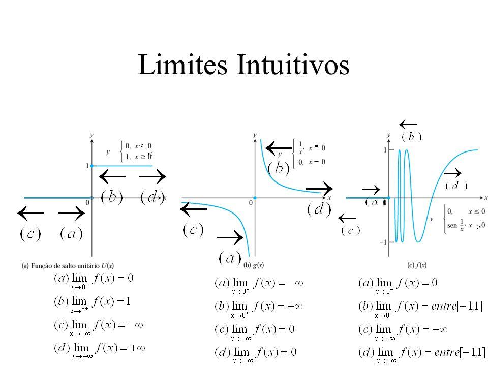 Limites Intuitivos <  = < >
