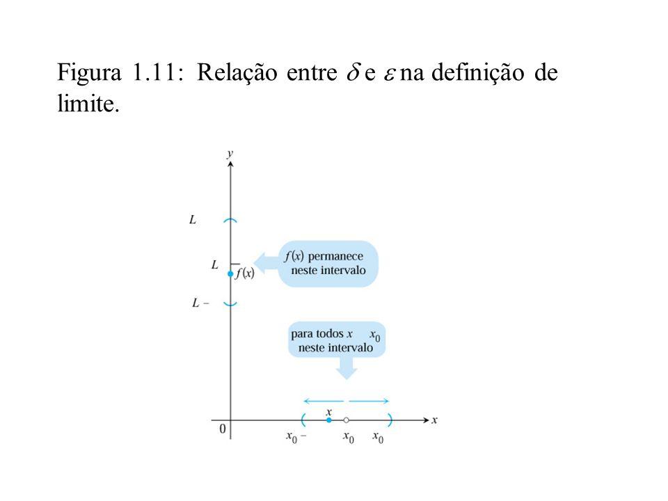 Figura 1.11: Relação entre  e  na definição de limite.