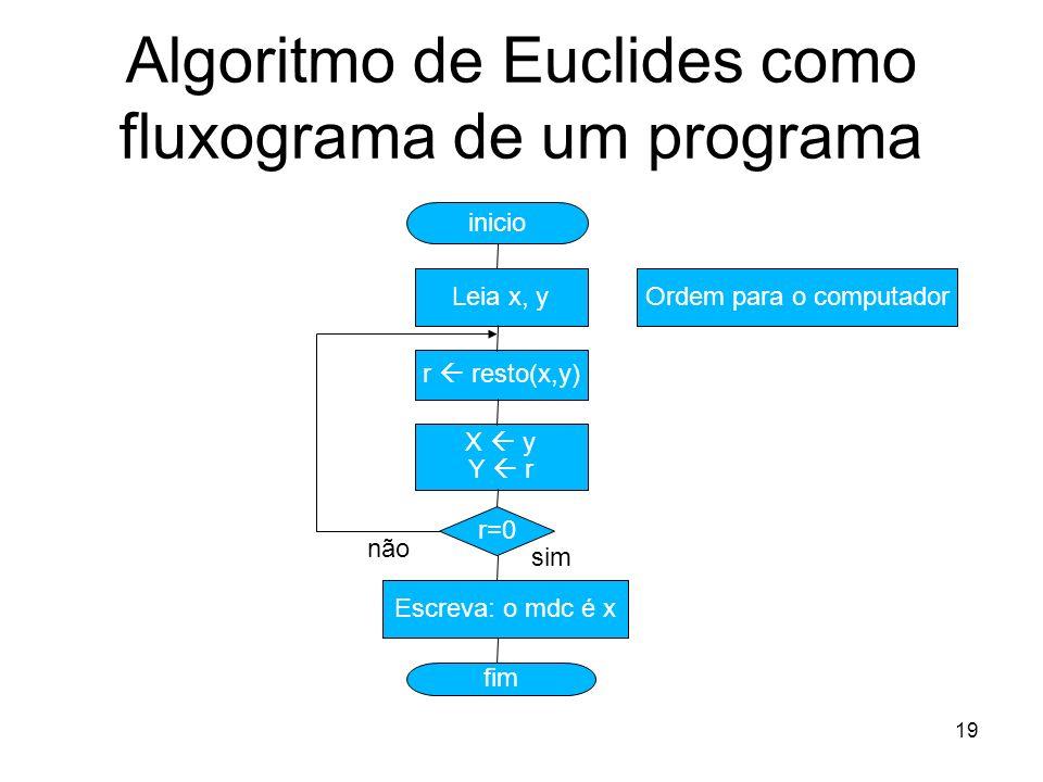Algoritmo de Euclides como fluxograma de um programa