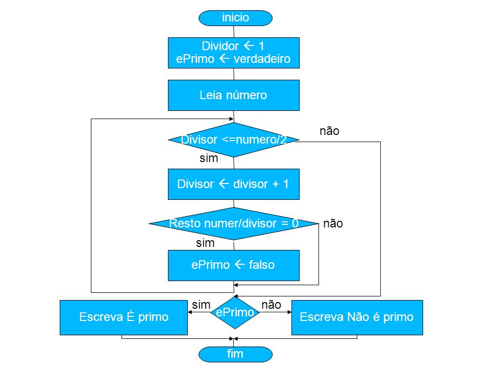 inicioDividor  1. ePrimo  verdadeiro. Leia número. Divisor <=numero/2. não. sim. Divisor  divisor + 1.