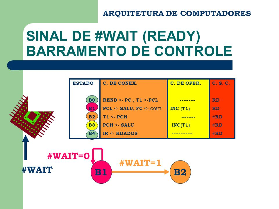 SINAL DE #WAIT (READY) BARRAMENTO DE CONTROLE