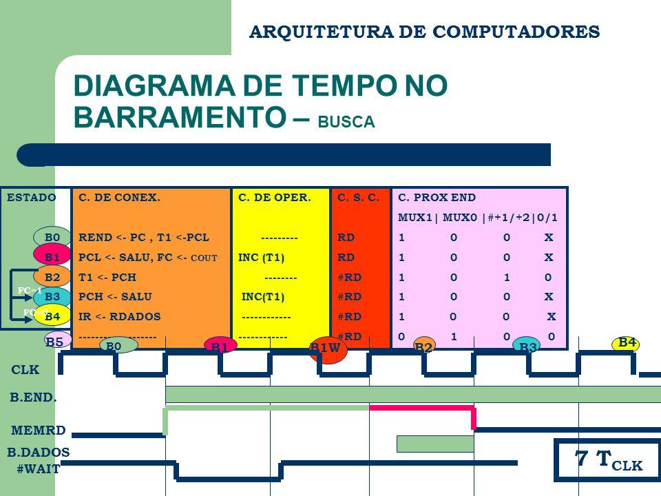DIAGRAMA DE TEMPO NO BARRAMENTO – BUSCA