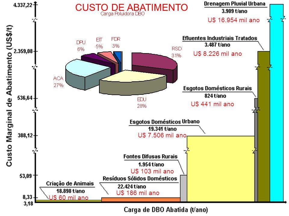 CUSTO DE ABATIMENTO U$ 16.954 mil ano U$ 8.226 mil ano U$ 441 mil ano
