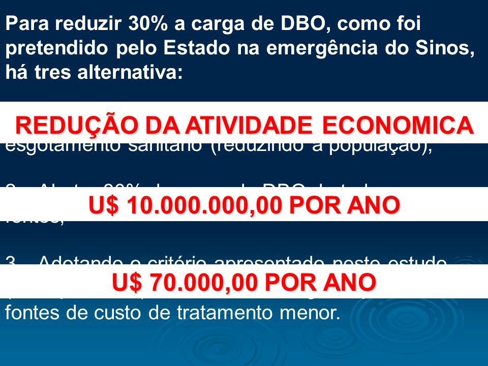 REDUÇÃO DA ATIVIDADE ECONOMICA