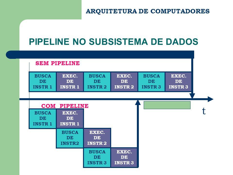 PIPELINE NO SUBSISTEMA DE DADOS