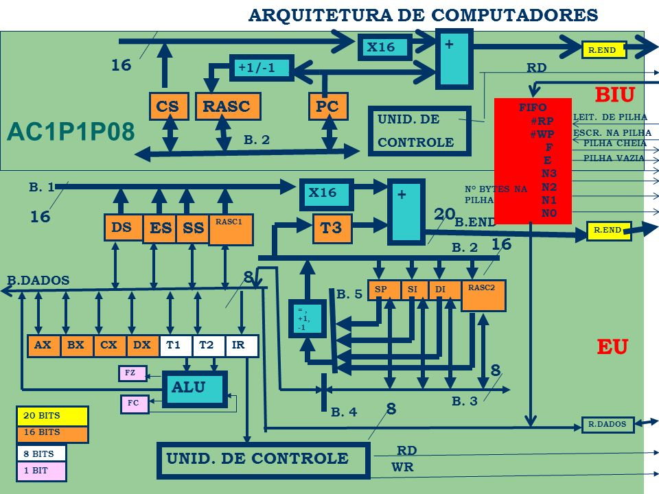 AC1P1P08 BIU EU ARQUITETURA DE COMPUTADORES + 16 CS RASC PC + 16 20 ES