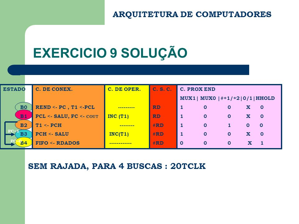 EXERCICIO 9 SOLUÇÃO ARQUITETURA DE COMPUTADORES