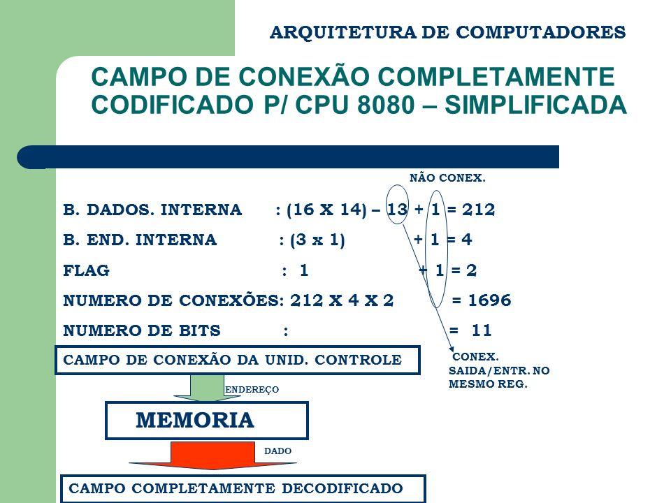 CAMPO DE CONEXÃO COMPLETAMENTE CODIFICADO P/ CPU 8080 – SIMPLIFICADA