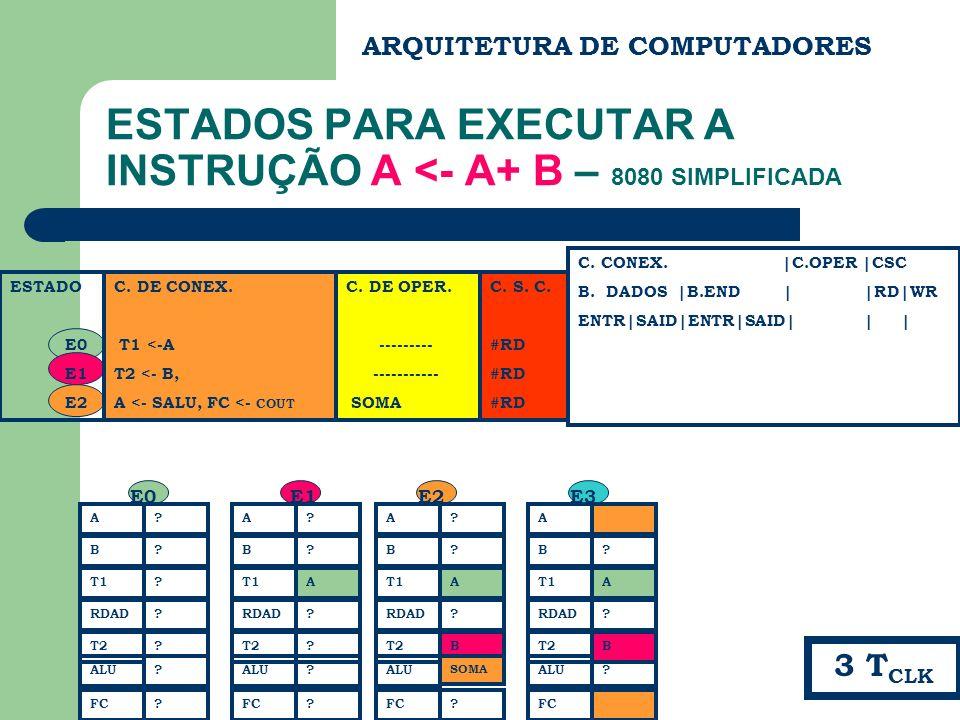 ESTADOS PARA EXECUTAR A INSTRUÇÃO A <- A+ B – 8080 SIMPLIFICADA