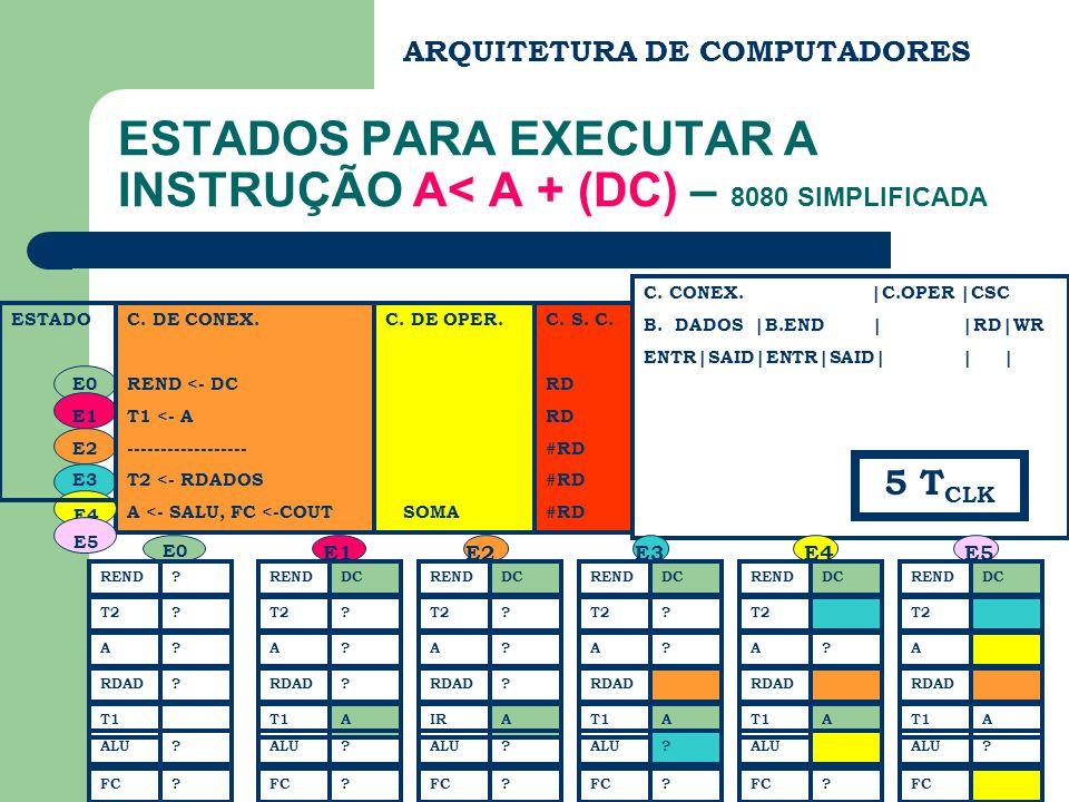 ESTADOS PARA EXECUTAR A INSTRUÇÃO A< A + (DC) – 8080 SIMPLIFICADA