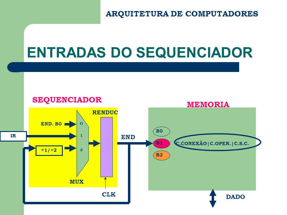 ENTRADAS DO SEQUENCIADOR