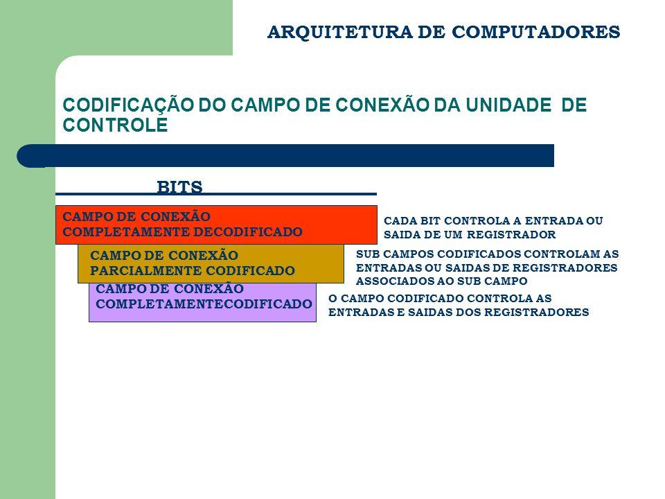 CODIFICAÇÃO DO CAMPO DE CONEXÃO DA UNIDADE DE CONTROLE