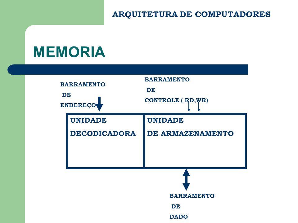 MEMORIA ARQUITETURA DE COMPUTADORES UNIDADE DECODICADORA UNIDADE