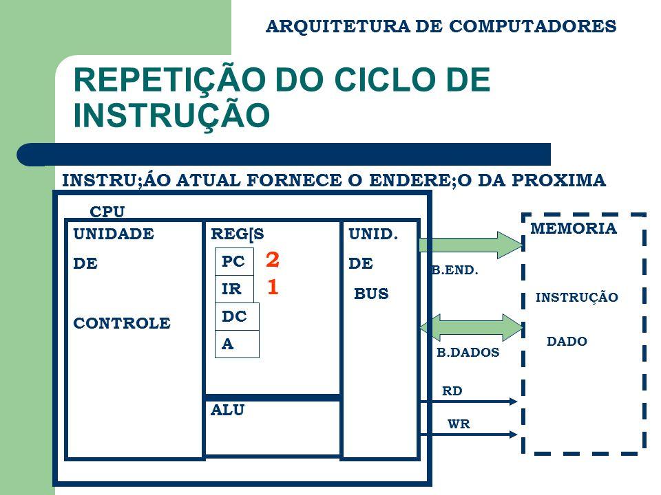 REPETIÇÃO DO CICLO DE INSTRUÇÃO