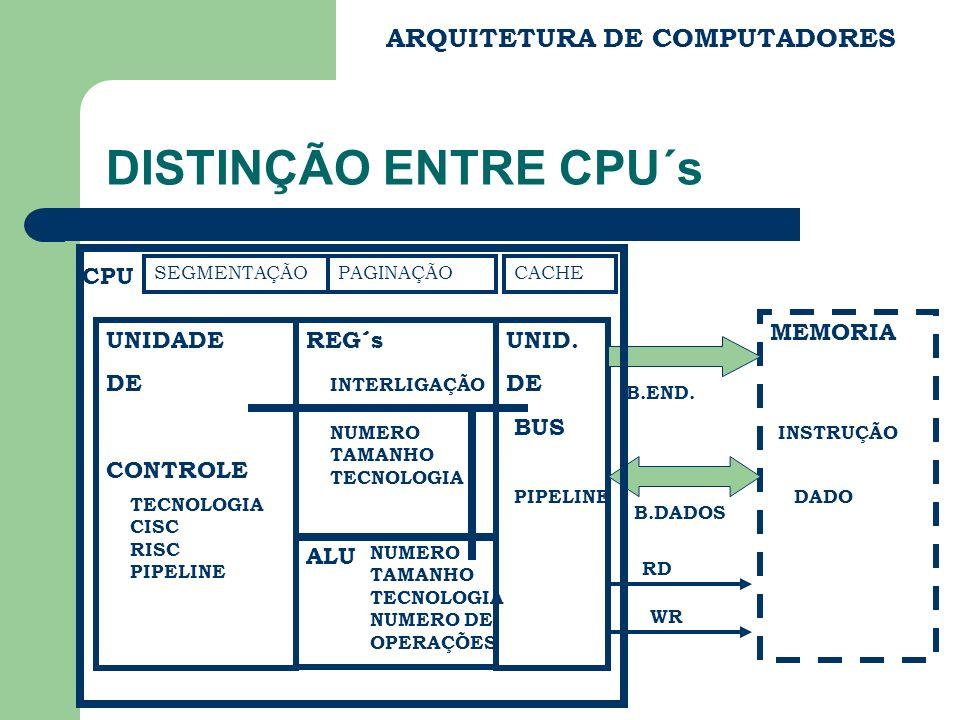 DISTINÇÃO ENTRE CPU´s ARQUITETURA DE COMPUTADORES CPU MEMORIA UNIDADE