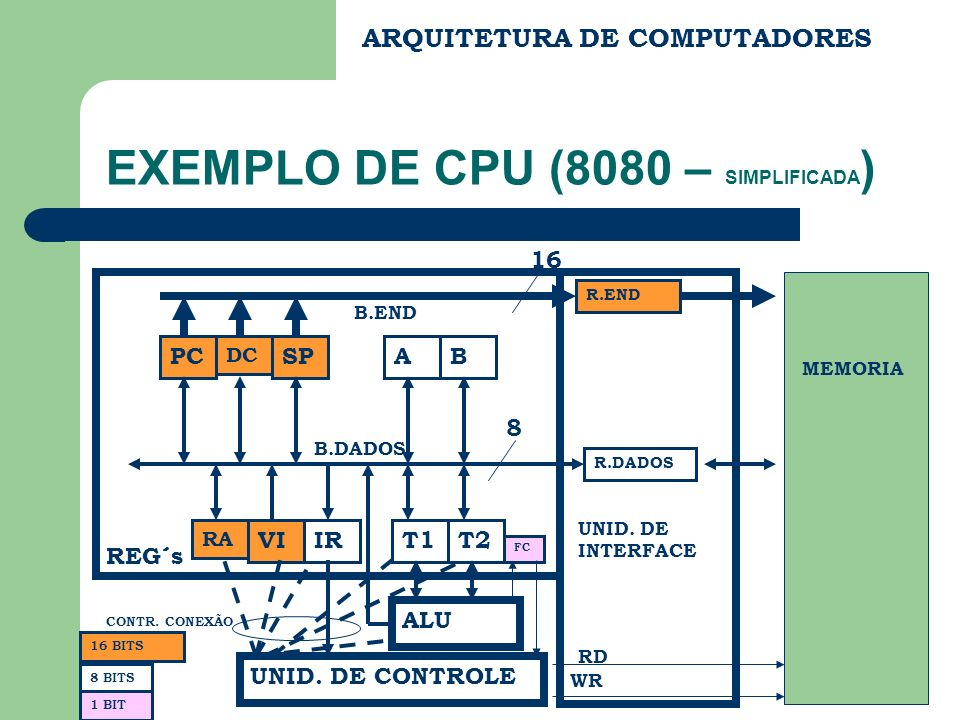 EXEMPLO DE CPU (8080 – SIMPLIFICADA)