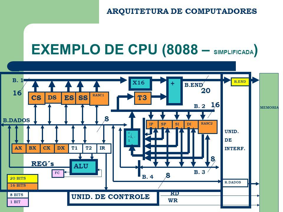 EXEMPLO DE CPU (8088 – SIMPLIFICADA)