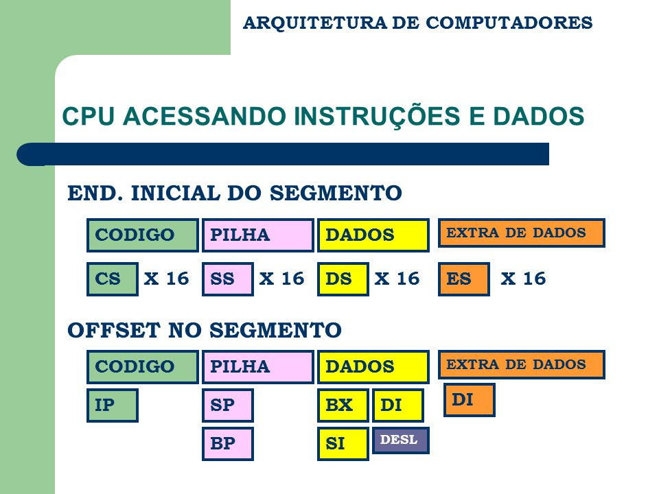 CPU ACESSANDO INSTRUÇÕES E DADOS