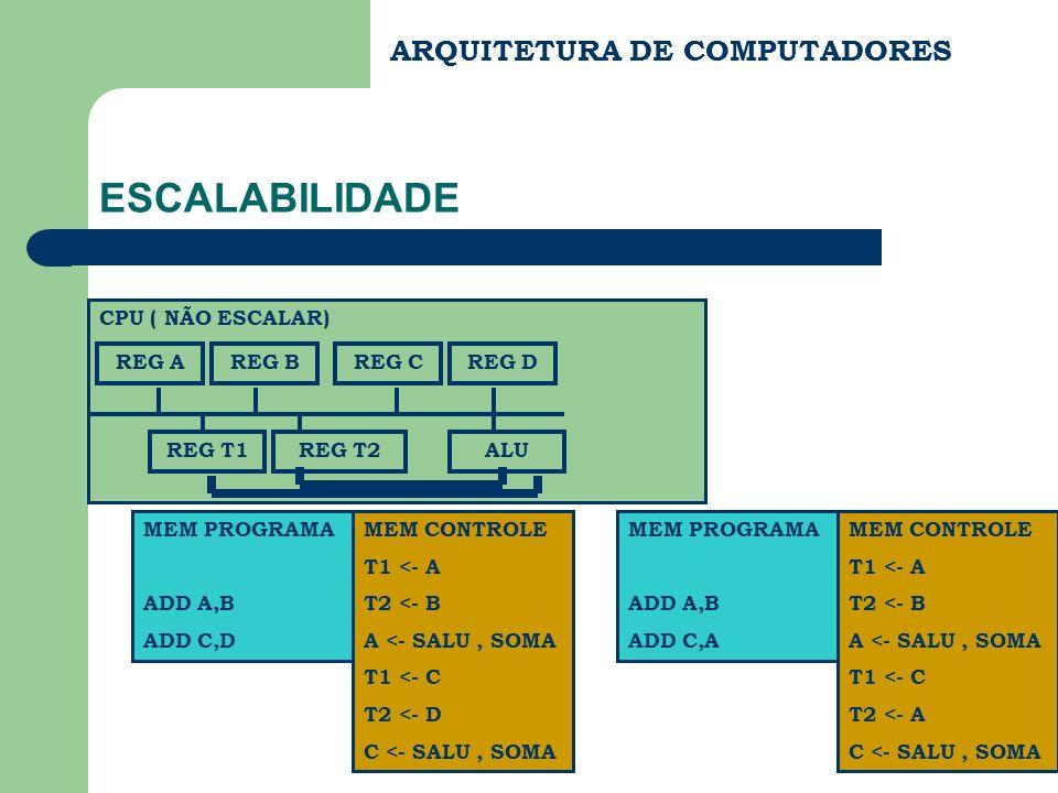 ESCALABILIDADE ARQUITETURA DE COMPUTADORES CPU ( NÃO ESCALAR) REG A