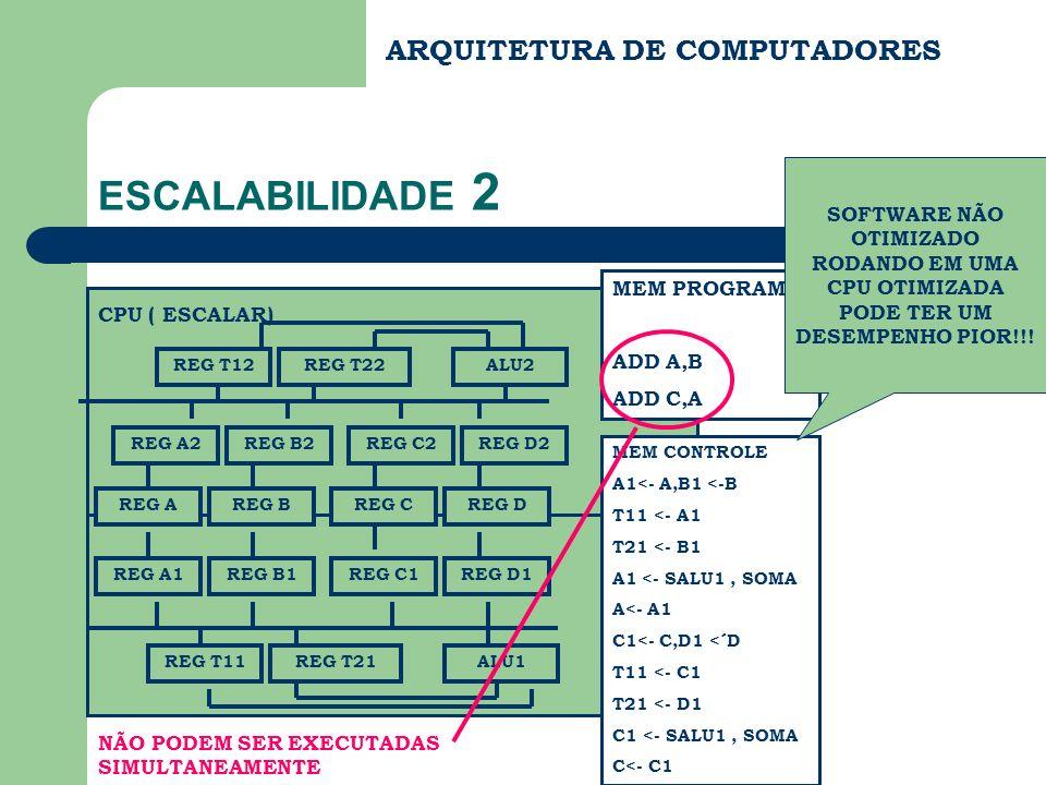 ESCALABILIDADE 2 ARQUITETURA DE COMPUTADORES