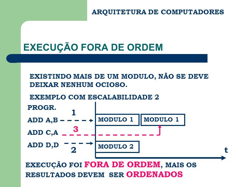 EXECUÇÃO FORA DE ORDEM 1 3 2 t ARQUITETURA DE COMPUTADORES