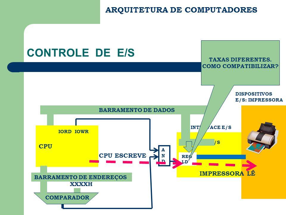 CONTROLE DE E/S ARQUITETURA DE COMPUTADORES IORD IOWR CPU CPU ESCREVE