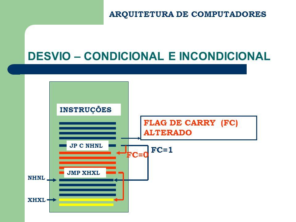 DESVIO – CONDICIONAL E INCONDICIONAL