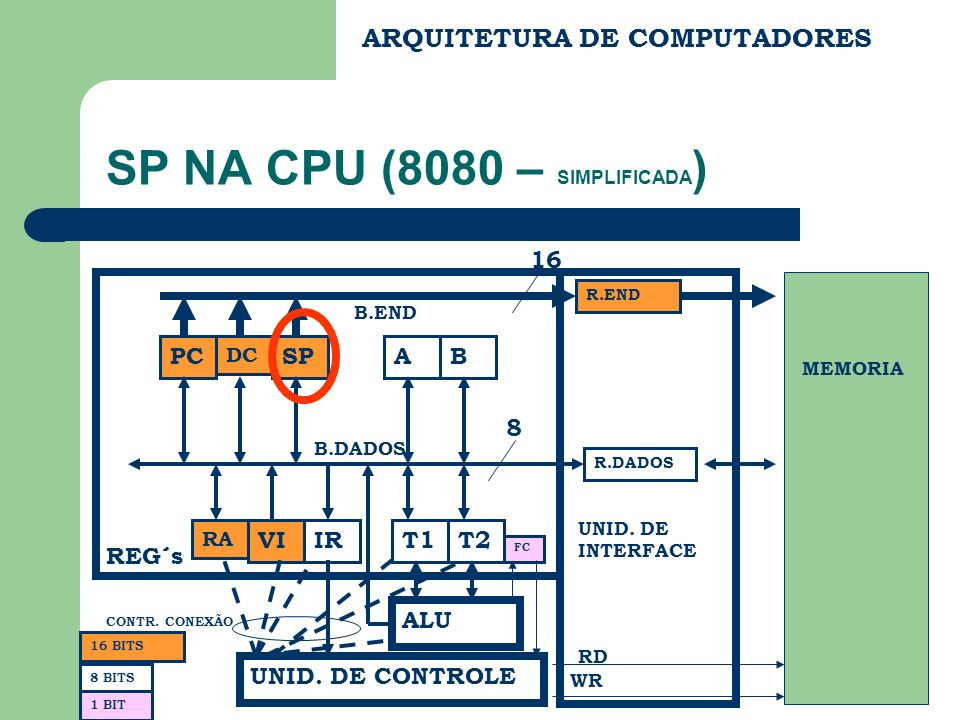 SP NA CPU (8080 – SIMPLIFICADA)