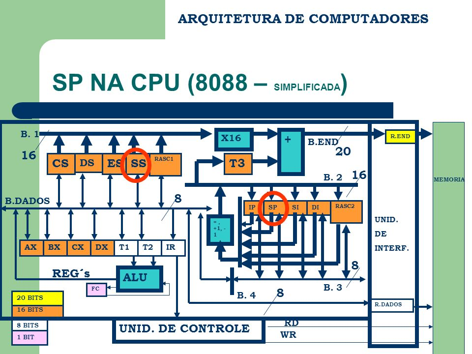 SP NA CPU (8088 – SIMPLIFICADA)