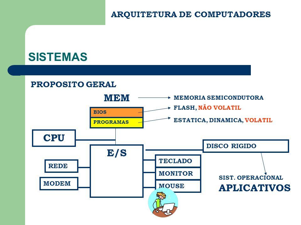 SISTEMAS MEM CPU E/S APLICATIVOS ARQUITETURA DE COMPUTADORES