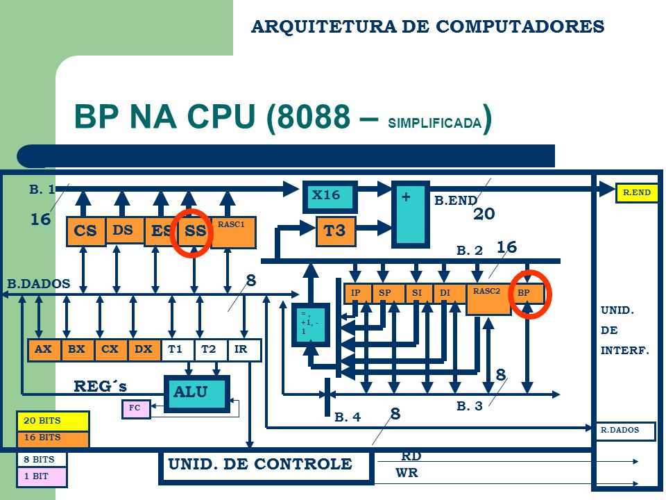 BP NA CPU (8088 – SIMPLIFICADA)