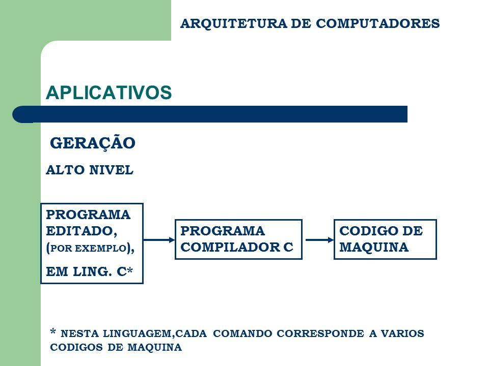 APLICATIVOS GERAÇÃO ARQUITETURA DE COMPUTADORES ALTO NIVEL