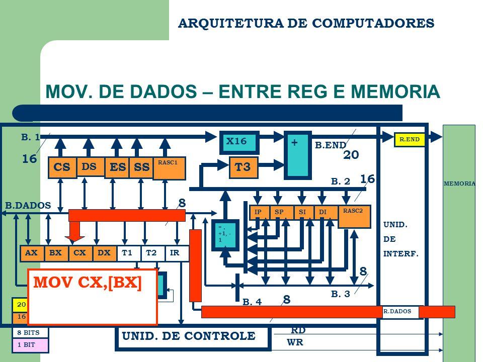 MOV. DE DADOS – ENTRE REG E MEMORIA