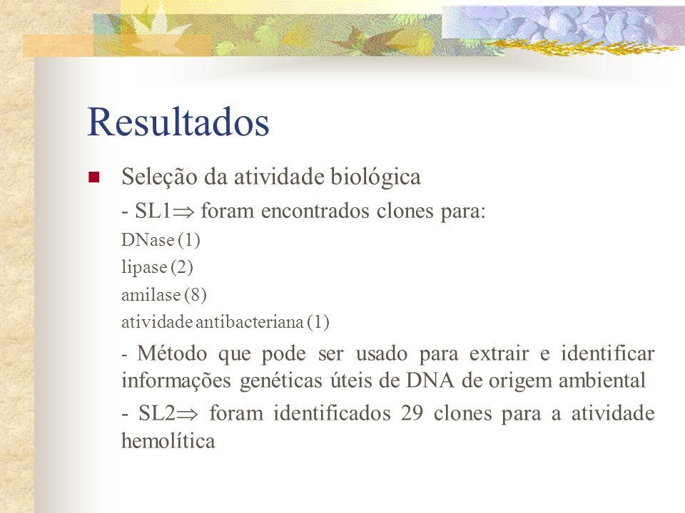 Resultados Seleção da atividade biológica