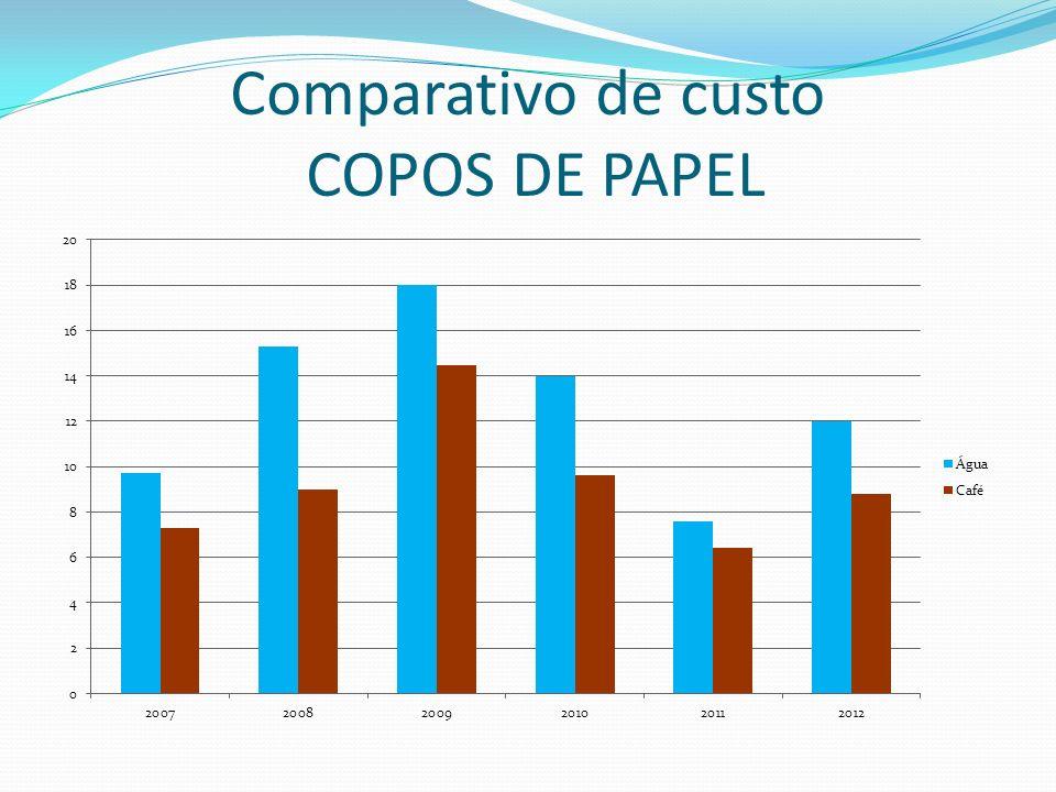 Comparativo de custo COPOS DE PAPEL