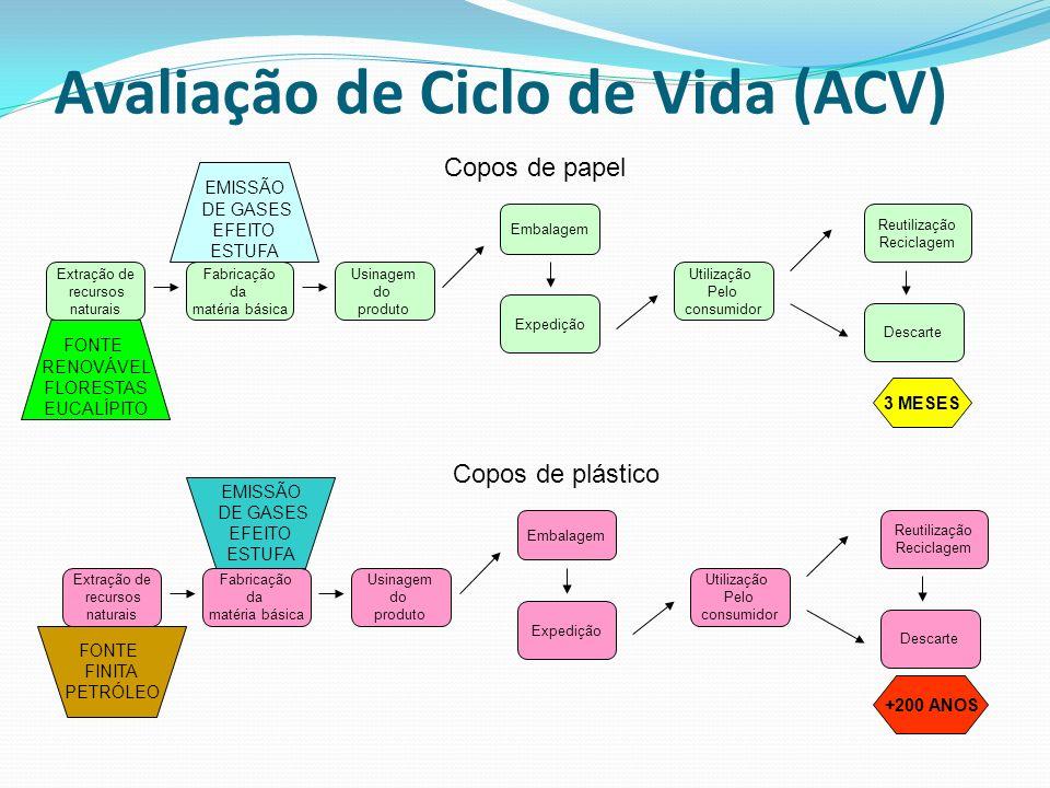 Avaliação de Ciclo de Vida (ACV)