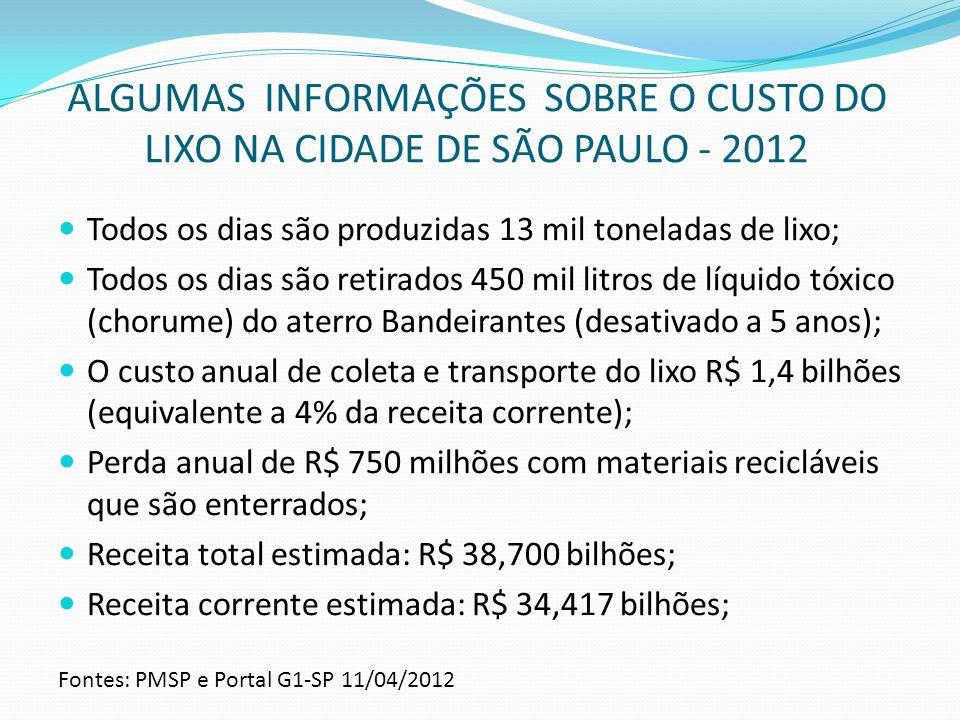 ALGUMAS INFORMAÇÕES SOBRE O CUSTO DO LIXO NA CIDADE DE SÃO PAULO - 2012