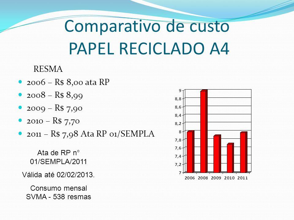 Comparativo de custo PAPEL RECICLADO A4