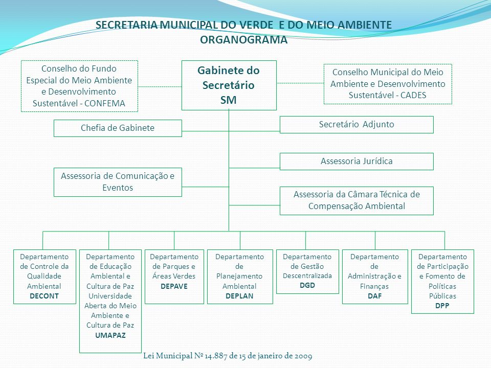SECRETARIA MUNICIPAL DO VERDE E DO MEIO AMBIENTE