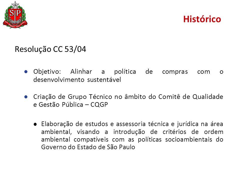 Histórico Resolução CC 53/04