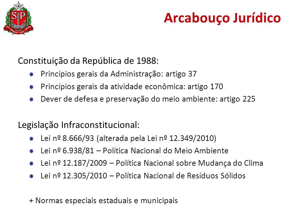 Arcabouço Jurídico Constituição da República de 1988:
