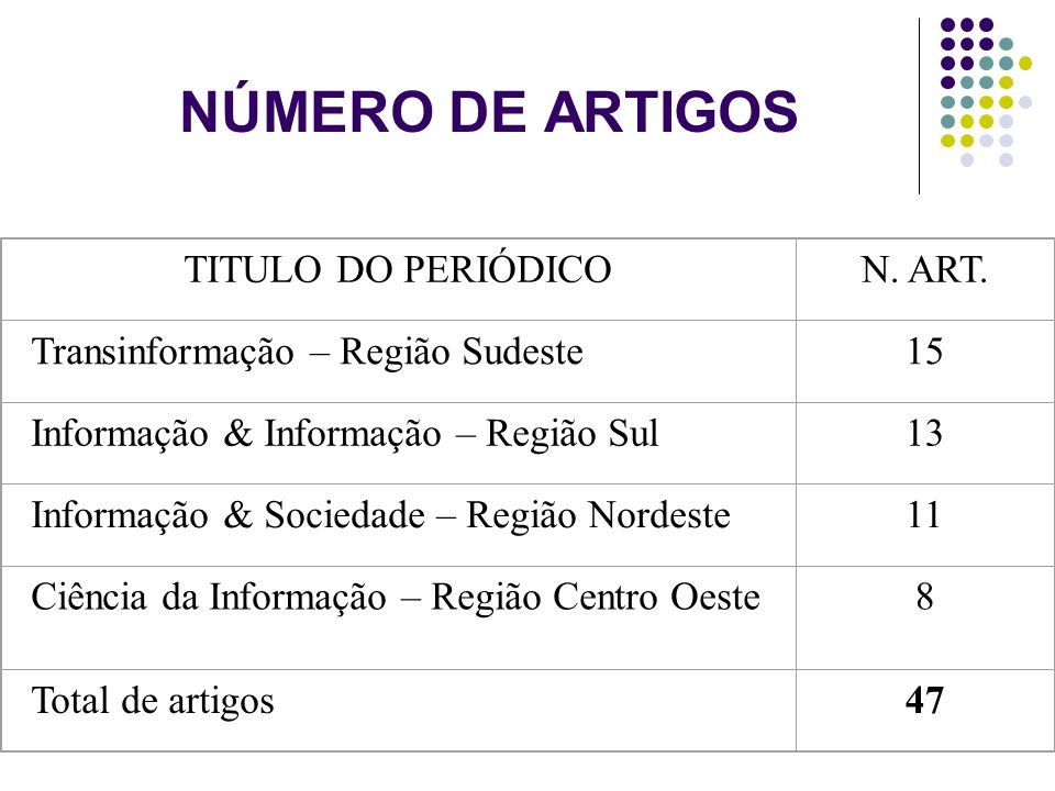 NÚMERO DE ARTIGOS TITULO DO PERIÓDICO N. ART.