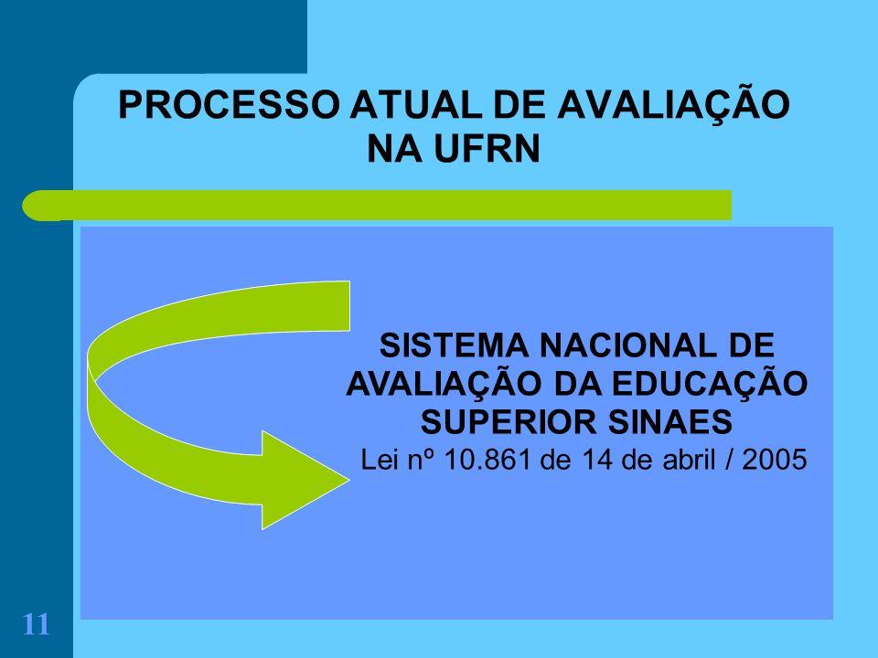 PROCESSO ATUAL DE AVALIAÇÃO NA UFRN